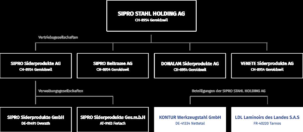 Organigramm SIPRO® STAHL HOLDING AG